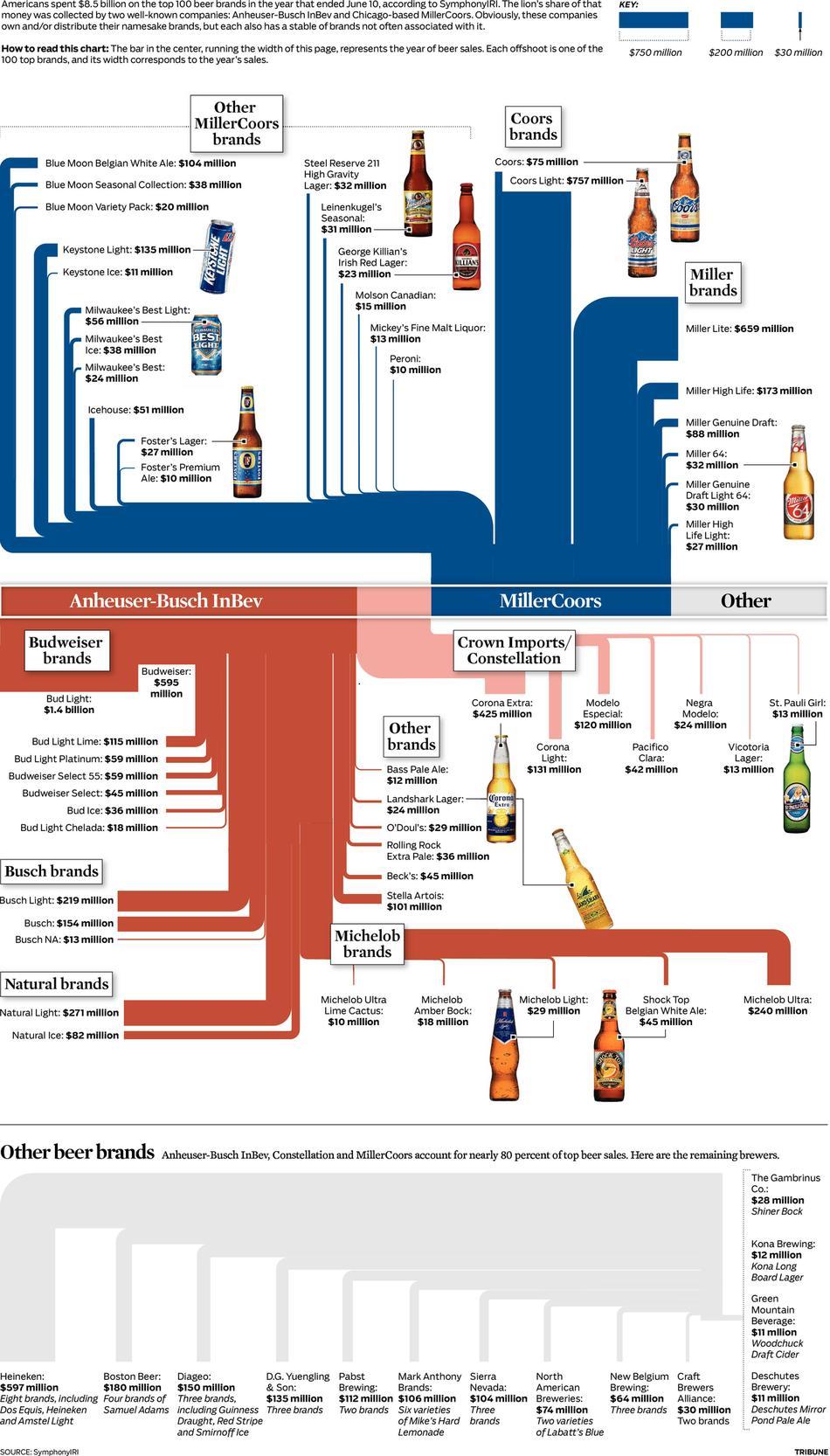 Of the Top 100 Beer Brands, Anheiser-Busch InBev and