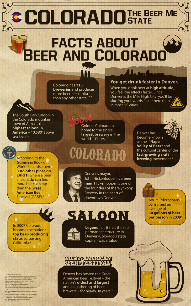 Infographic colorado beer facts independent beers for Craft beer industry statistics