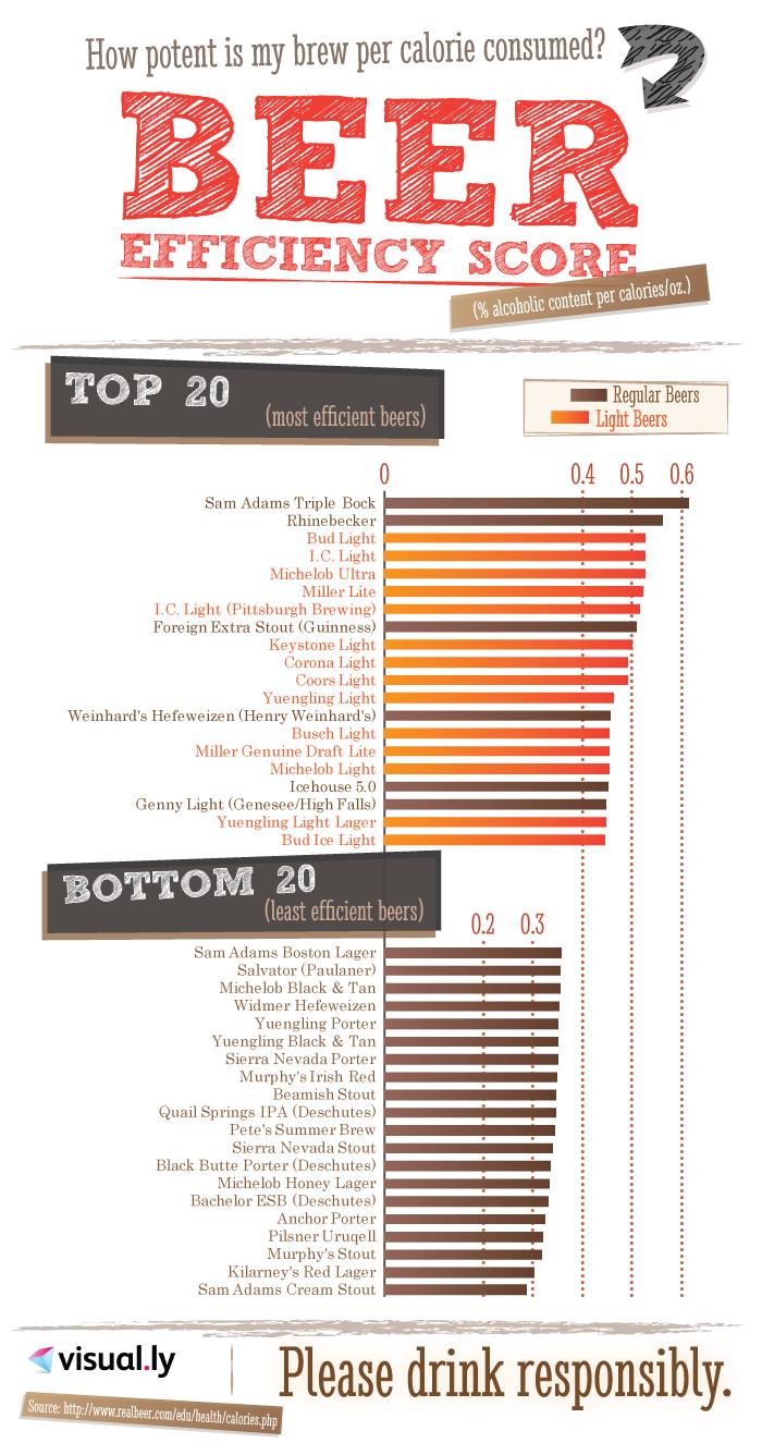Beer Efficiency Score Infographic