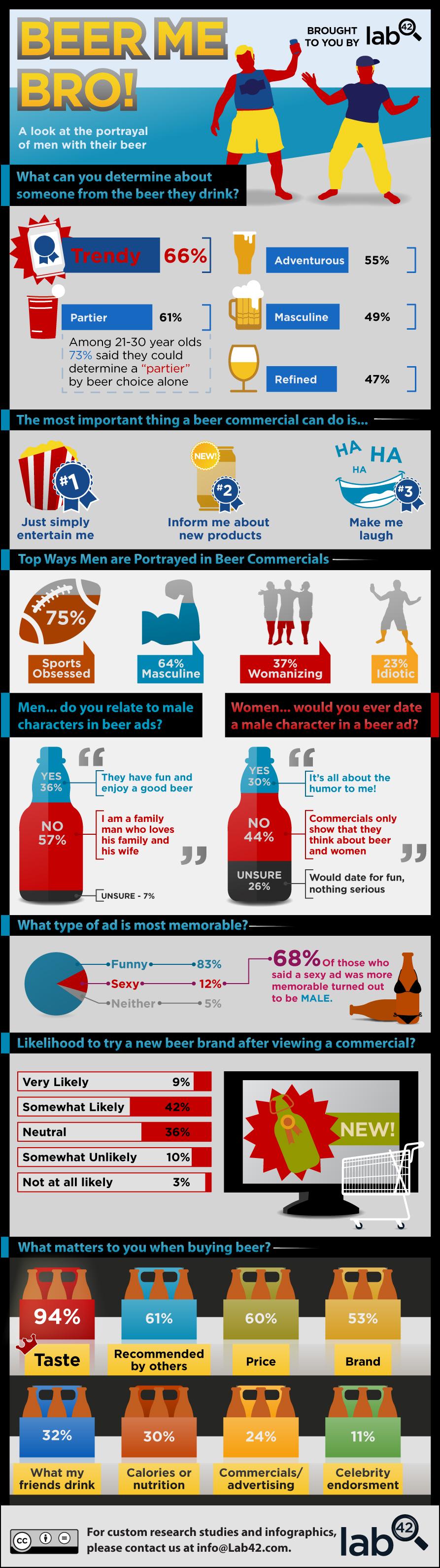 Men-Beer-Ads-Infographic
